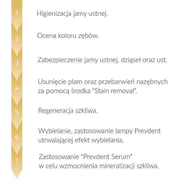 Etapy procedury wybielania Prevdent: